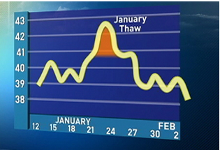 Graph of January Thaw temperatures